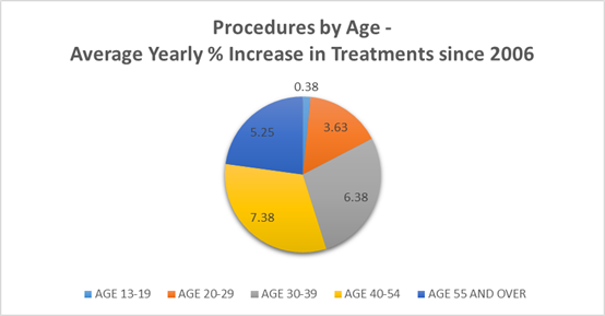 Average Yearly increase in Botox treatments