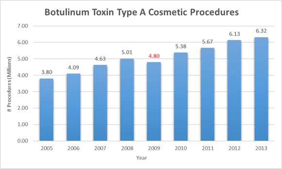 Botox number of proceedures in the united states