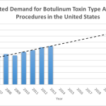 Botox Demand Predicted to Grow