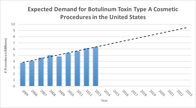 Botox, demand, predictions, united states