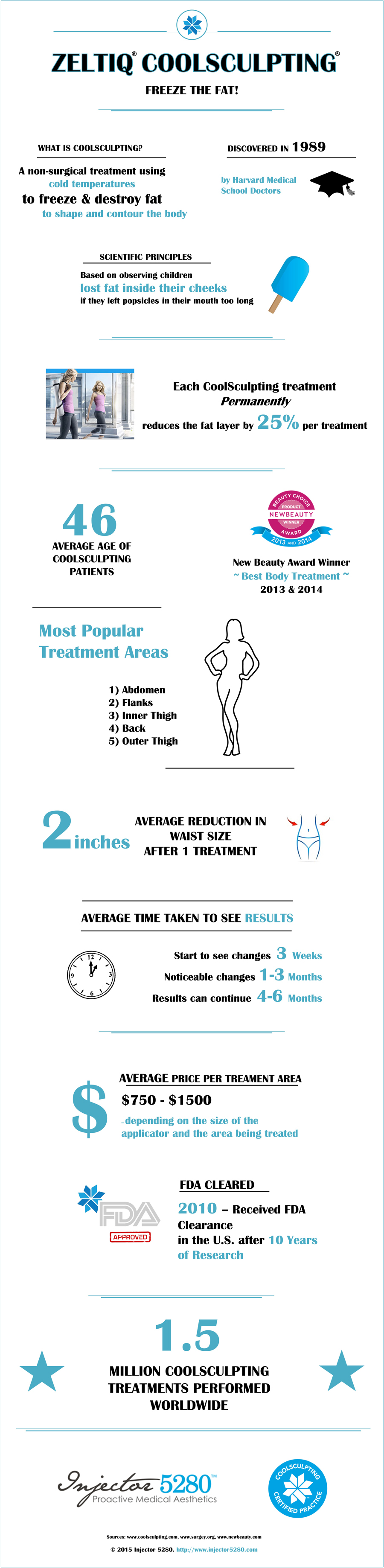 zeltiq coolsculpting infographic